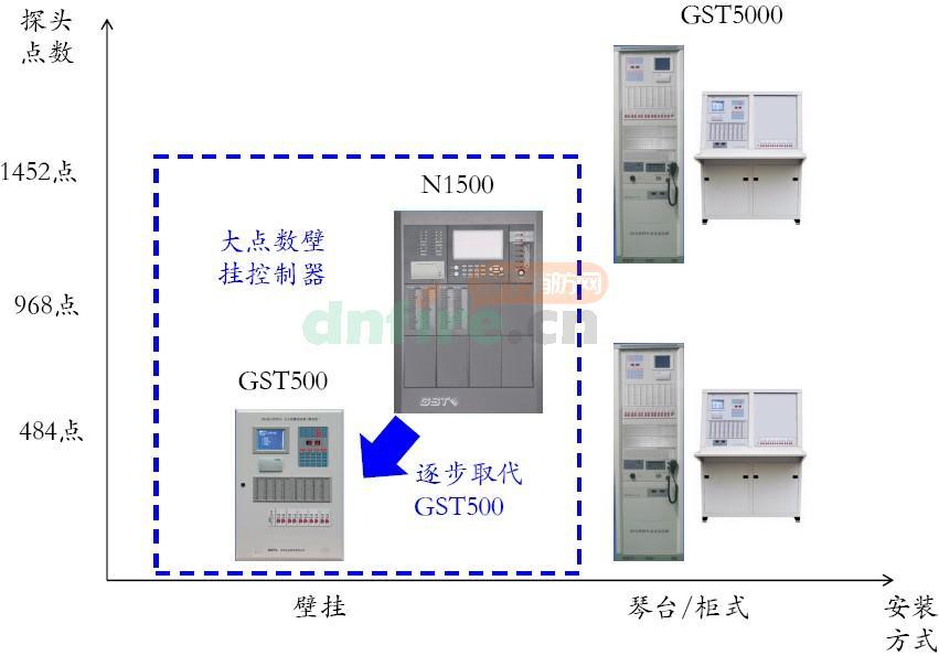 JB-QB-GSTN1500火灾报警控制器(联动型)产品定位