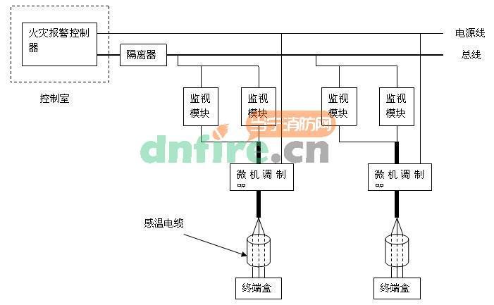 开关量感温电缆的工作原理:感温电缆内部是两根弹性钢丝,每根钢丝