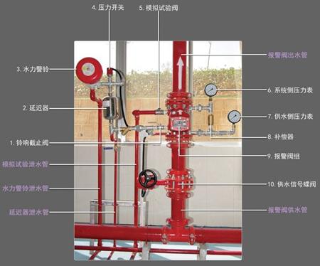 干式自动喷水灭火系统