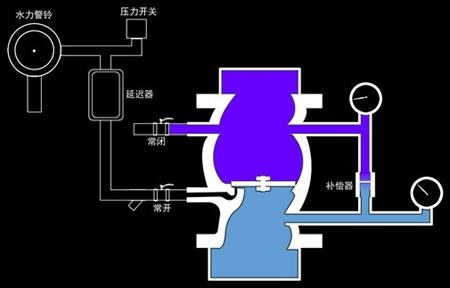 湿式报警阀组工作原理图片