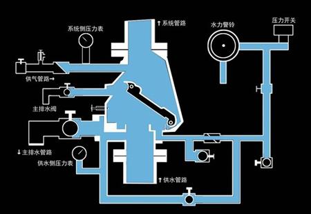 无加速器的干式报警阀工作原理图片