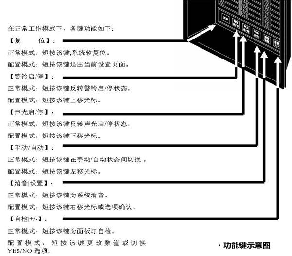 3,功能键   操作面板包括六个功能按键:【复位】,【警铃启/停】
