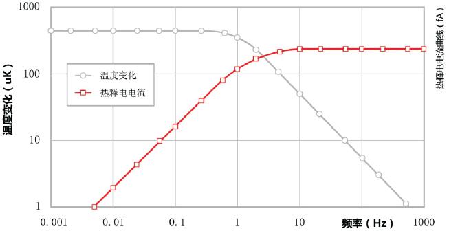 热释电电流、温差与热辐射频率的曲线函数