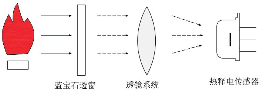 tc91探测器pcb电路图