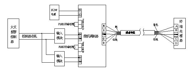 感温电缆与控制器系统配接图