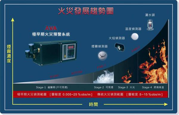 浅谈吸气式感烟火灾探测器的采样管道的选择