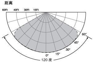 SS4-A多光谱红紫外复合火焰探测器最高灵敏度范围