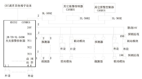 JB-TB-SL-M5000消防报警主机系统框图
