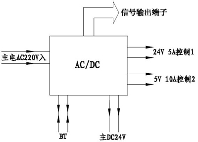 M5000柜式控制器电源功能框图