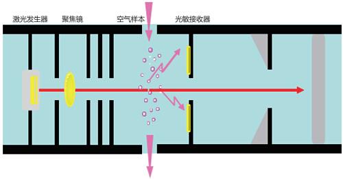 FMST-SM101极早期火灾探测器工作原理