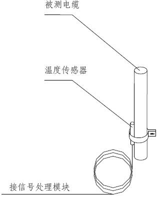 GST-T1000温度传感器产品安装图