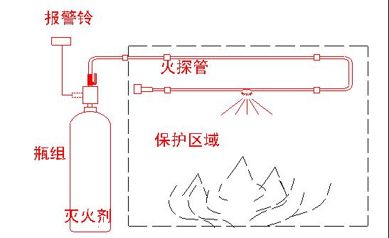 WZ-Q/T-VFP-D-C6火探系统直接式工作原理图