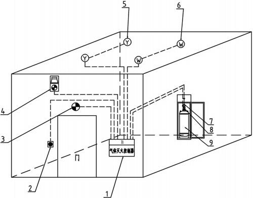 1,气体灭火控制器  2,紧急启停按钮  3,放气指示灯  4,声光报警器