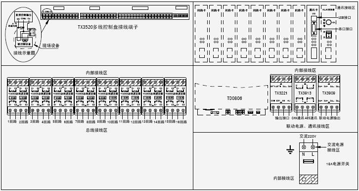 JB-QTL-TX3016火灾报警控制器外部接线端   1、多线盘01~06:直接启动操作盘为有源常开输出端子,启动时闭合接+24V(每个点最大输出电流200mA);   2、多线盘I1~I6:直接启动操作盘反馈端子,无源输入,不用时接接入4.7K电阻;   3、多线盘COM1~COM6:直控点输入输出公共端;   4、(监控点启动输出)HJ:火警传输设备为有源常开输出端子,启动时闭合接+24V(最大输出电流100mA);不用时接接入10K电阻;   5、点启动输出)SG:声光警报器为有源常开输出端子,