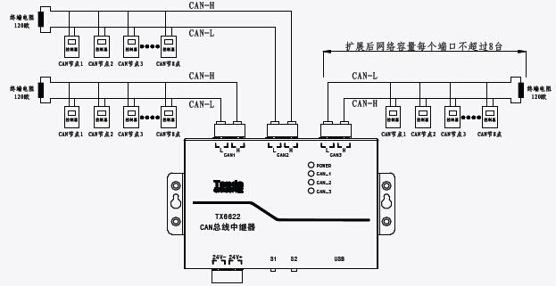TX6622CAN 中继器安装布线示意图