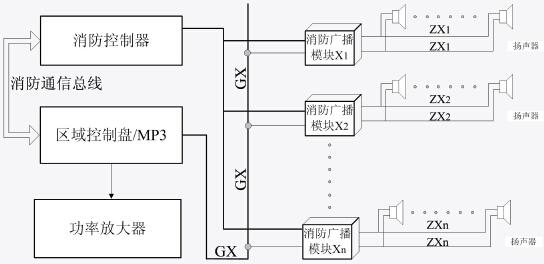 32d1/hy2733d广播功率放大器,hy2724消防音箱,麦克,消防联动电源组成.