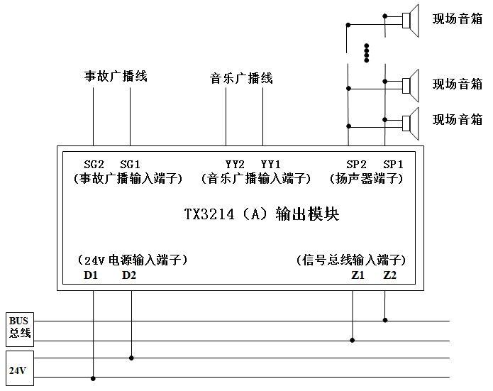 TX3214A输出模块