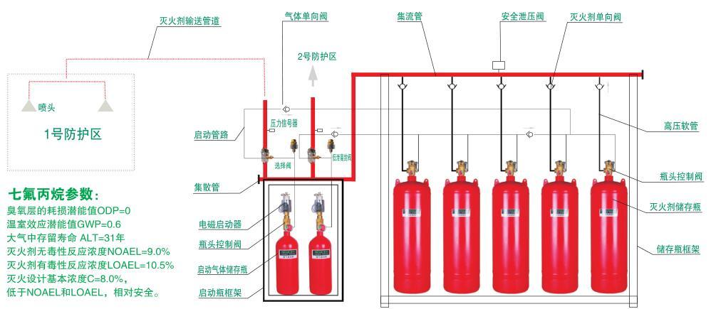 QMQ5.6系列七氟丙烷灭火设备(5.6MPa)