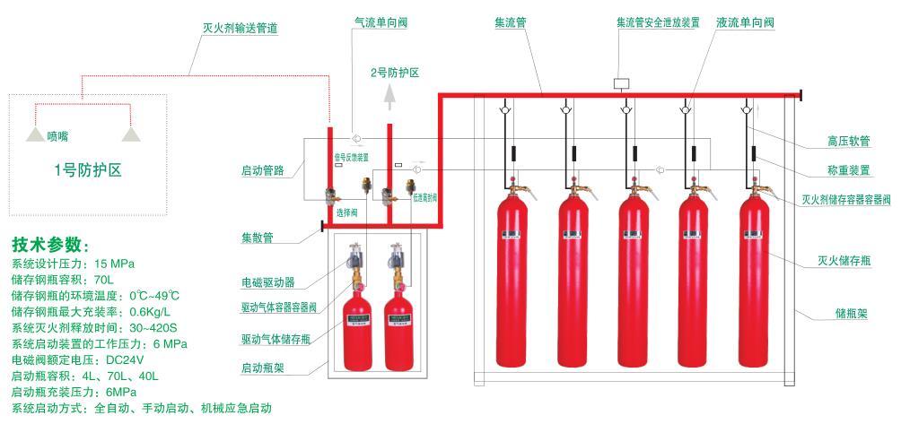 QME/70PL高压二氧化碳灭火设备