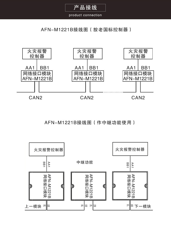 afn-m1221b网络接口模块
