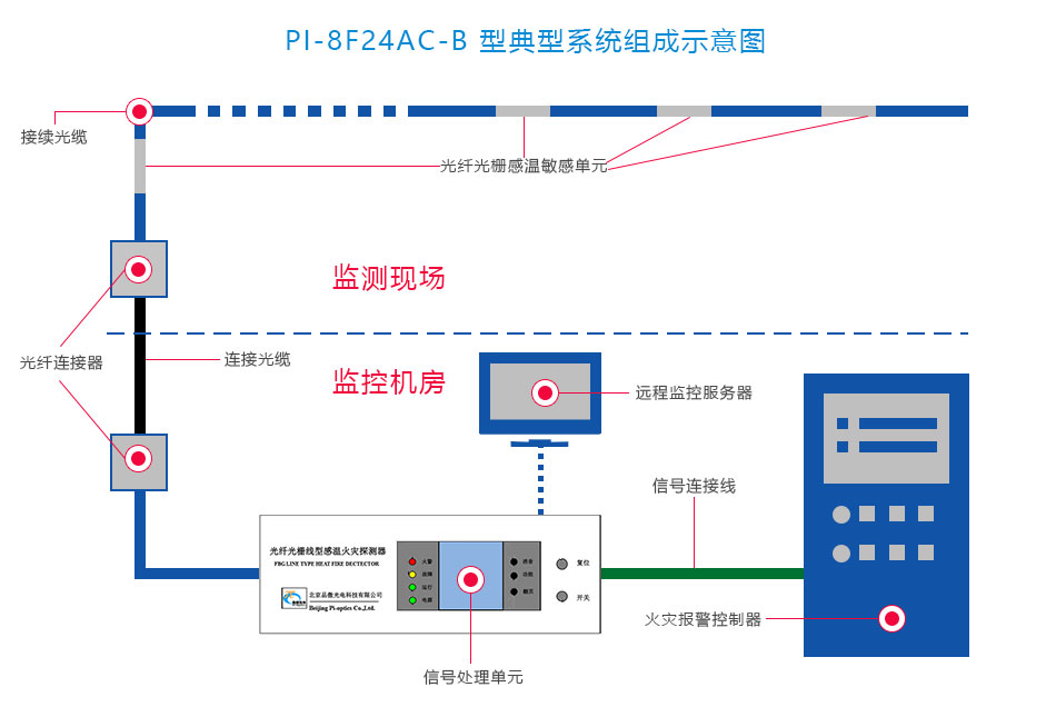 FI-FBGB3线型光纤光栅感温火灾探测器系统图