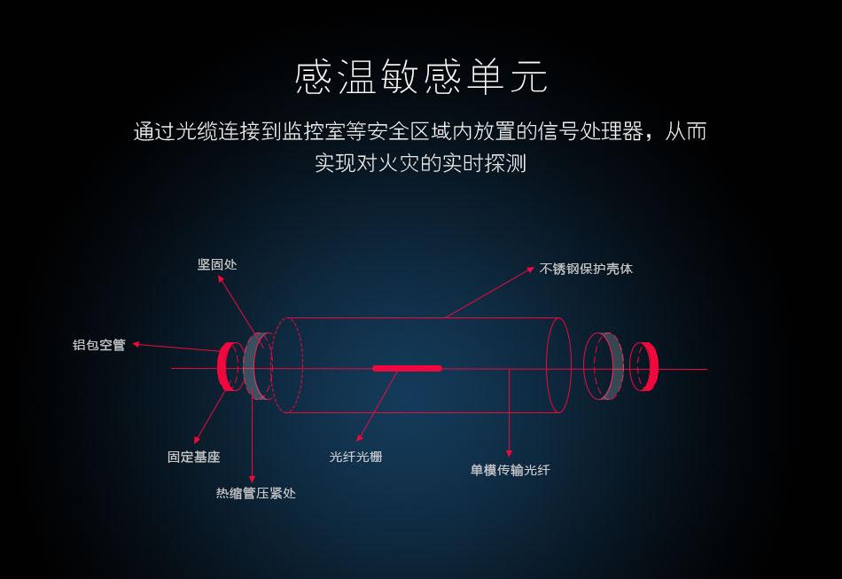 FI-FBGB3线型光纤光栅感温火灾探测器感温元件
