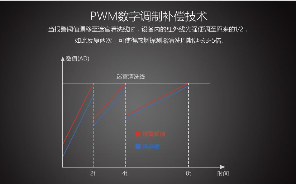 JTY-GM-TS1001补偿技术
