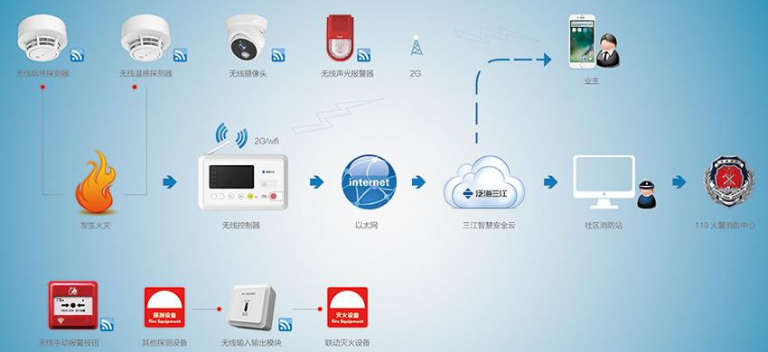 器,无线手动报警按钮,输入输出模块等产品组成无线局域网,采集烟雾