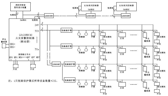 JB-QB-LD128EH(M)火灾报警控制器系统框图
