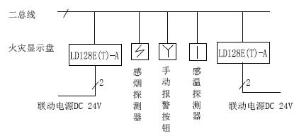 LD128E(T)-A