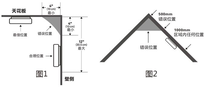 JTY-GF-GSTN801独立式光电感烟火灾探测报警器