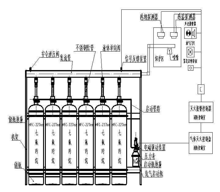有管网七氟丙烷灭火设备单元独立系统