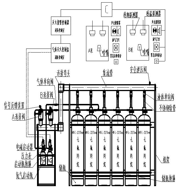 有管网七氟丙烷灭火设备组合分配系统