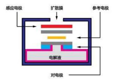 电化学传感器工作原理