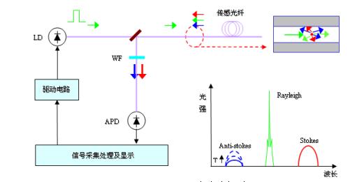 分布式光纤线型感温火灾探测器工作原理图