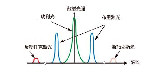 光纤中光波散射示意图