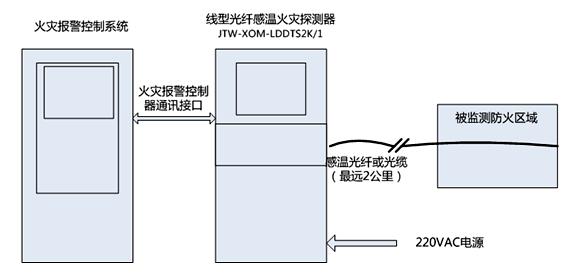 JTW-XOM-LDDTS4K分布式光纤测温系统