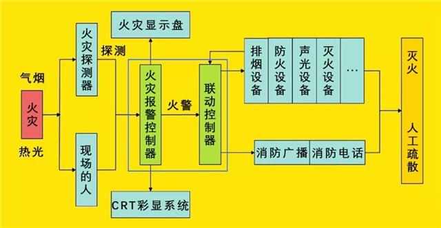 火灾自动报警系统工作原理及分类