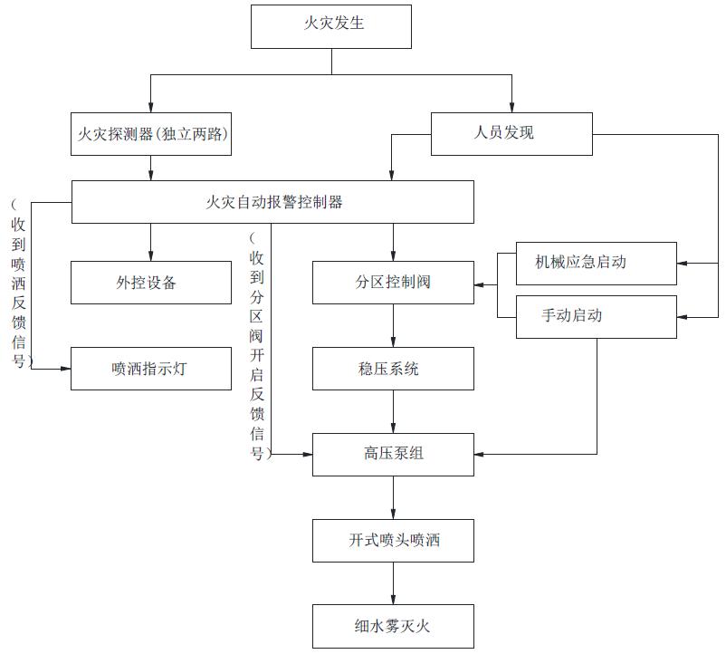 系统的工作原理图