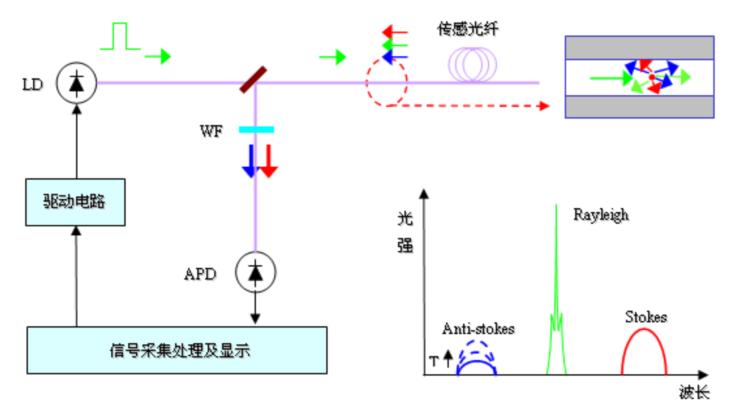OFD-DTS04分布式光纤线型感温火灾探测器系统原理