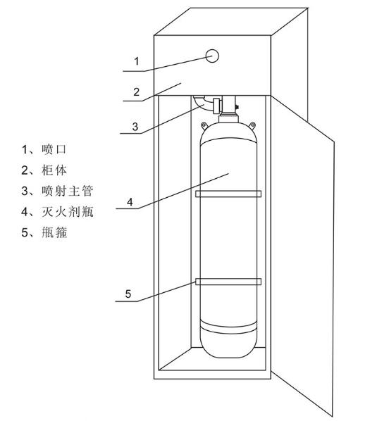 GQQ90/2.5柜式七氟丙烷灭火装置结构图