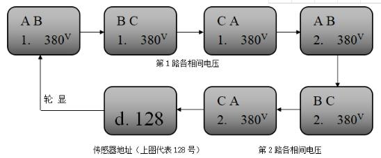 JBF6186三相三线电压信号传感器正常显示