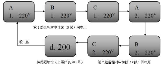 JBF6187三相四线电压信号传感器显示状态