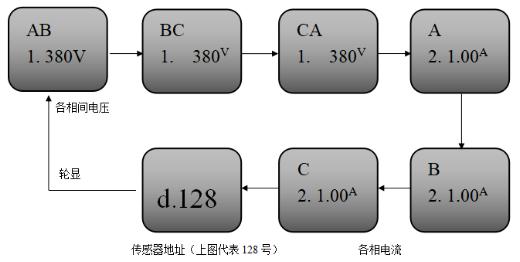 JBF6183三相三线电压/电流信号传感器正常显示状态