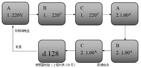 JBF6184三相四线电压/电流信号传感器正常显示状态