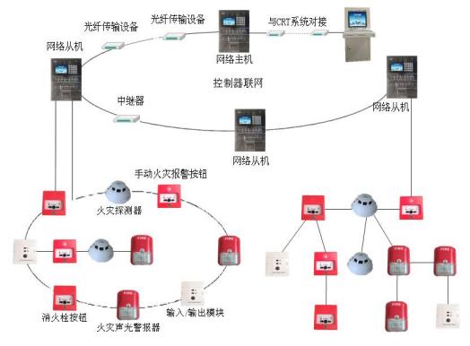 火灾自动报警系统拓扑结构