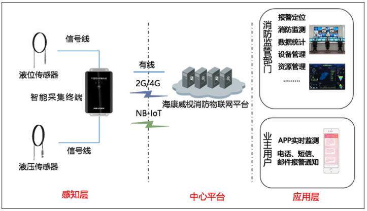 NP-FSC201系列智慧用水采集终端应用示例