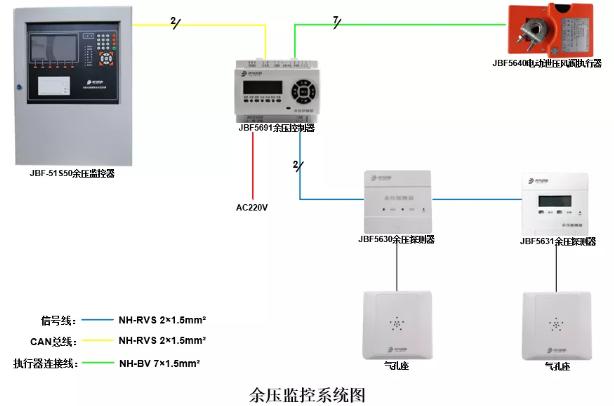 JBF-51S50消防应急疏散余压监控系统组成
