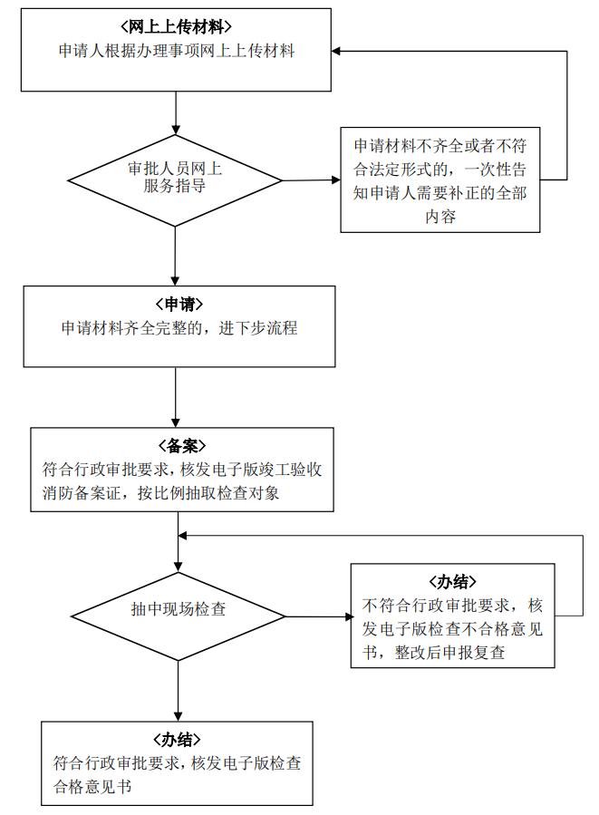 建设工程竣工验收消防备案办理流程(图1)