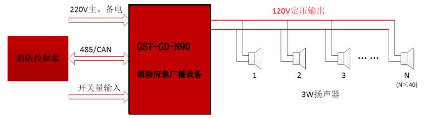 GST-GD-N90消防广播系统组成图
